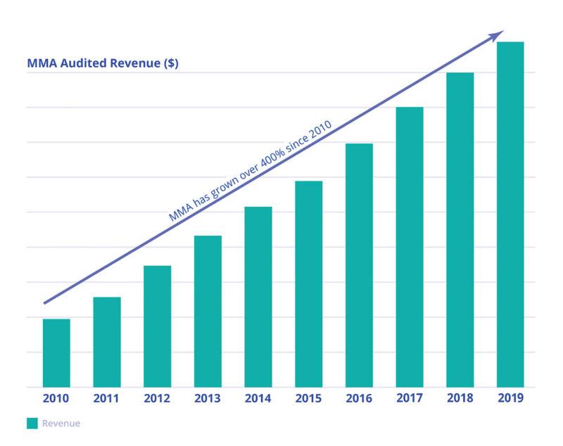 Ipsos MMA Revenue Chart