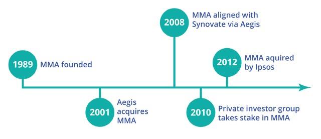 MMA History