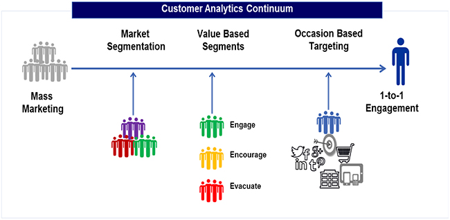 customer analytics continuum
