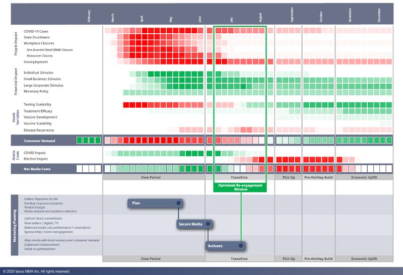 Heat Map Covid 19 Media Planning
